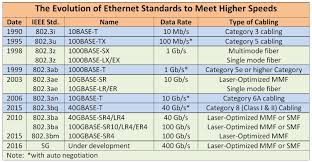 Ethernet Standards Chart Image Result For Ethernet Cable Standards Chart In 2019