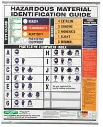 Material Identification Chart Amazon Com Wall Chart Hmig Spanish Industrial Scientific