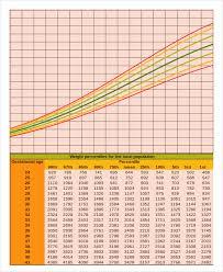 Scientific Height Weight Chart Calculator For Children Boys