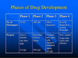 Clinical Trial Process Flow Chart Ppt Clinical Trial Process Overview