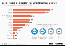 Chart Social Media Is Important For Small Business Owners