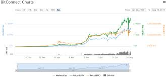 Dat Coin Market Cap 90 Naga Coin Valuation Yield
