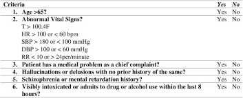 Retrospective Chart Review Of The Triage Algorithm For