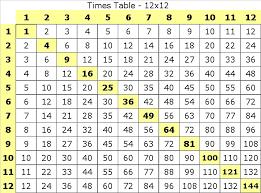 Multiplication Table 12x12 Multiplication Table