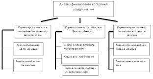 Содержание анализа финансового состояния организации и решения  Анализ финансового состояния фирмы включает блоки представленные на рис 1 3 20