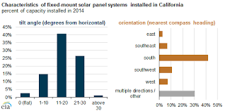 Solar Photovoltaic Output Depends On Orientation Tilt And
