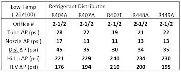 Hvacr Tech Tip Considering A Refrigeration System Retrofit