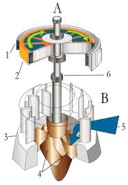 electric generator diagram for kids. Kaplan Turbine And Electrical Generator Cut-away View. Electric Diagram For Kids R