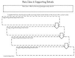 Main Idea And Supporting Details Flow Chart
