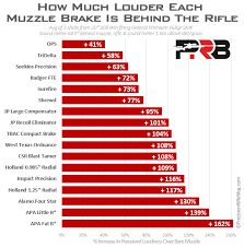 Muzzle Brake Recoil Reduction Chart Firearms Equipped With Muzzle Brakes