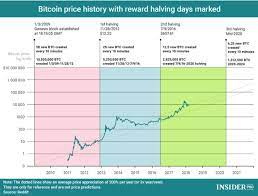 The next year is expected to be better because in 2020 a halving is expected. Bitcoin Price Forecast 2020 Btc The Ultimate Store Of Value