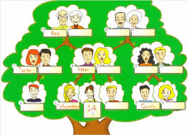 famiy tree fig 2 the gap fill exercises with the family tree scientific diagram