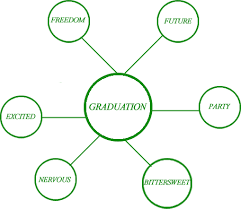 top graduation speech topics graduaton speech topics