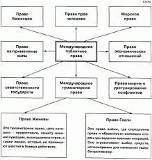 Международное право в правовой системе РФ курсовая cкачать Международное право в правовой системе рф курсовая описание