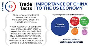 Image result for US China images