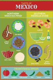 Flavor Profile Chart International Flavor Profiles Fix Com