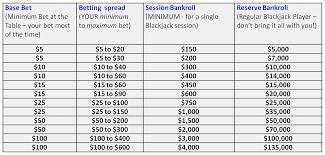 Blackjack Money Management Winning Casino Blackjack