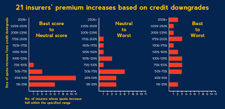 as you can see in the chart when a driver s credit based insurance score drops from the best possible to neutral average none of the insurers raised rates