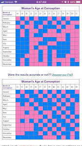 Most Accurate Chinese Gender Predictor Chart Lovely Chinese