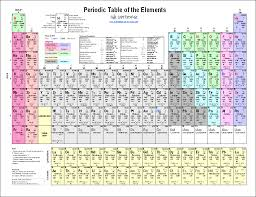 Printable Periodic Table of Elements - Chart and Data #science ...