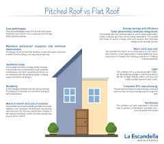Energy Efficient Roof Design La Escandella News