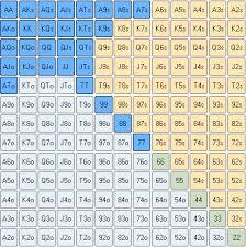 Preflop Calling Range Chart Unopened Preflop Raise Uopfr Poker Statistics