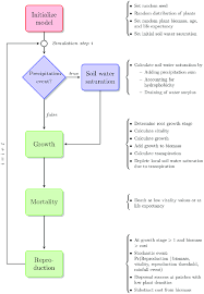 Basic Flowchart Basic Flowchart Of The Model A Global Process Initialization Is
