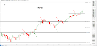 Monthly Chart India Monthly Charts Are Out All Star Charts