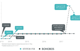 Stitch Fix Stock Chart Is Stitch Fixs Ipo The Latest E Commerce Dud Or Is Its