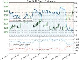 Gld Chart 5 Year Gold Price Weekly Outlook Gold Rips To 5 Year Highs Buyers