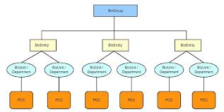 Wavelet Organization Structure Hierarchy Help Wavelet Biz
