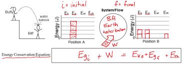 Energy Bar Charts Physics Www Bedowntowndaytona Com