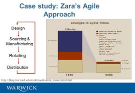 ZARA Case Study Final