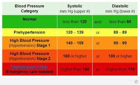 Chart For High Blood Pressure American Heart Association