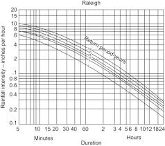 Rainfall Intensity An Overview Sciencedirect Topics