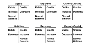Accounting Debits And Credits Chart Accounting Manual T Count And Double Entry Accounting