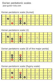 Pentatonic Scale Guitar Chart The Dorian Pentatonic Scale Lesson With Diagrams And Licks