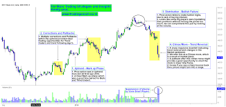 Idfc Bank Volume Suppression Trend Reversal And Changing