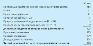 Оценка и отражение денежных потоков в отчетности Чистый приток денежных средств от операционной деятельности определяется следующим образом