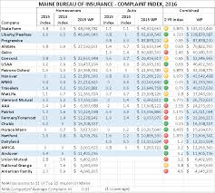 source maine bureau of insurance compiled by noyes hall allen insurance