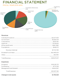 refb financials refb redwood empire food bank annual report 2015 2016