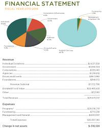 financials refb redwood empire food bank annual report 2015 2016