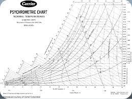 Si Unit Psychrometric Chart Pdf Printable Psychrometric Chart English Units