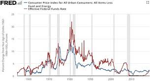 Consumer Price Index Wikipedia
