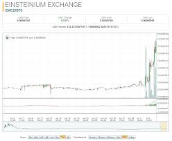Einsteinium Market Report Emc2 Up 302 17 On The Month