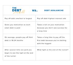 Debt Snowball Vs Debt Avalanche Daveramsey Com