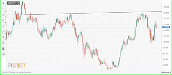 Usd Jpy Monthly Chart Usd Jpy Forecast Oversold On Intraday Charts Yen