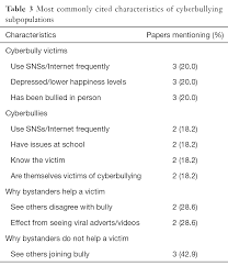 associations between social media and cyberbullying a review of table 3 most commonly cited characteristics of cyberbullying subpopulations
