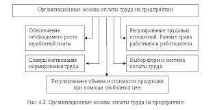 Организация оплаты труда на предприятие ООО Века Реферат  Организация и оплата труда на предприятии реферат