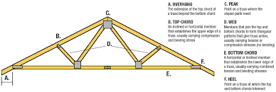 Ceiling Truss Span Chart Roof Truss Buying Guide At Menards